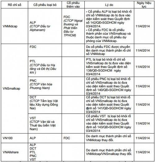 HOSE: FDC thay thế ALP trong rổ chỉ số VNMidcap, loại DCT, PNC, PTL, VST khỏi VNSmallcap