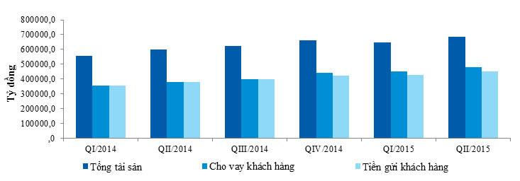 VietinBank: Vượt khó duy trì tăng trưởng mạnh