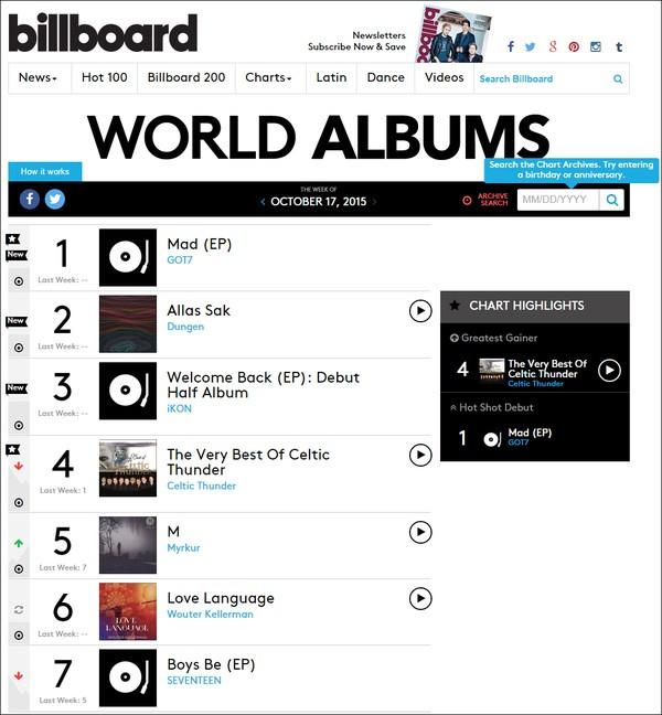 iKON, GOT7 và SEVENTEEN chia nhau top đầu trên BXH của Billboard