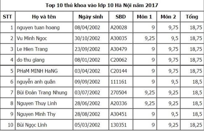 Ngày báo chí cách mạng: Hà Nội công bố điểm thi lớp 10