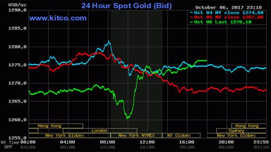 Giá vàng giảm mạnh xuống mức thấp nhất gần 2 tháng