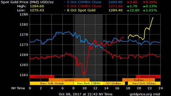 Giá vàng hôm nay 9/10: Biểu đồ giá dựng đứng đầu phiên Á