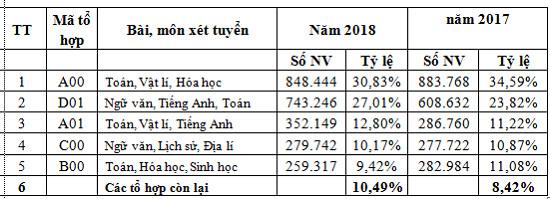 925.964 thí sinh đăng ký dự thi THPT quốc gia 2018