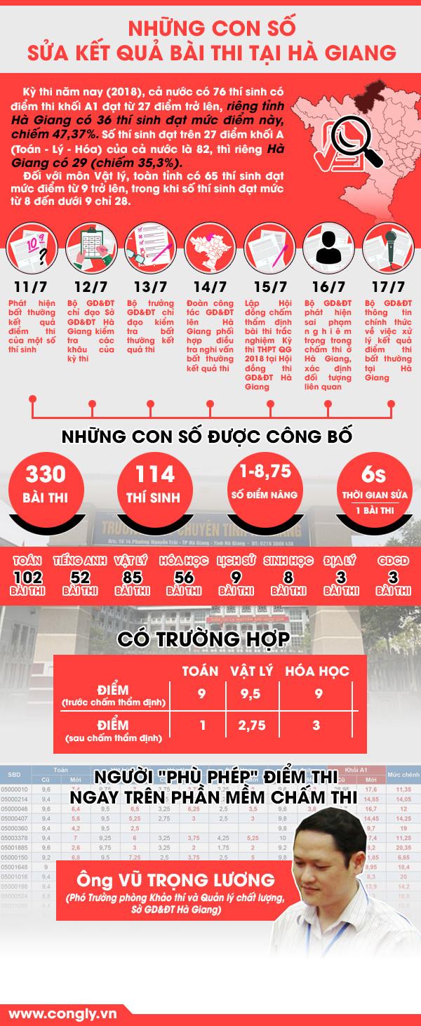 [Infographics] Bàng hoàng những con số gian lận điểm thi tại Hà Giang
