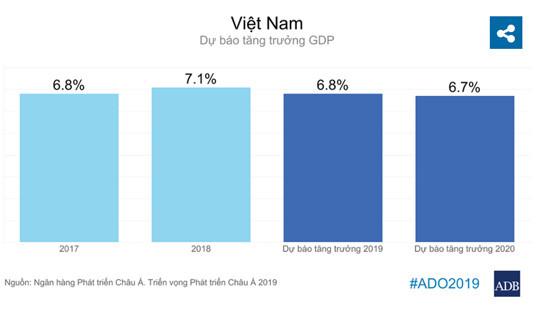 ADB: Năm 2019, dự báo kinh tế Việt Nam tăng trưởng 6,8%