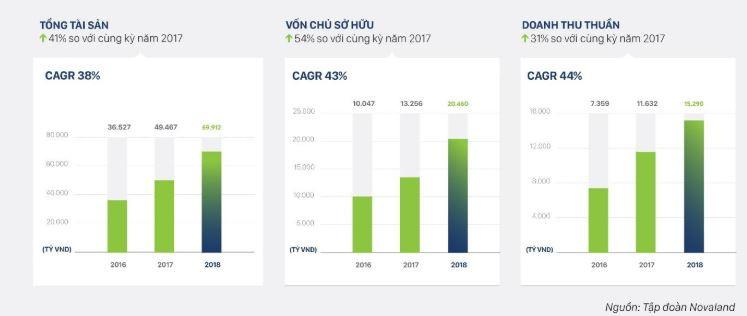 Novaland công bố kế hoạch kinh doanh năm 2019, chiến lược phát triển 2019 - 2023