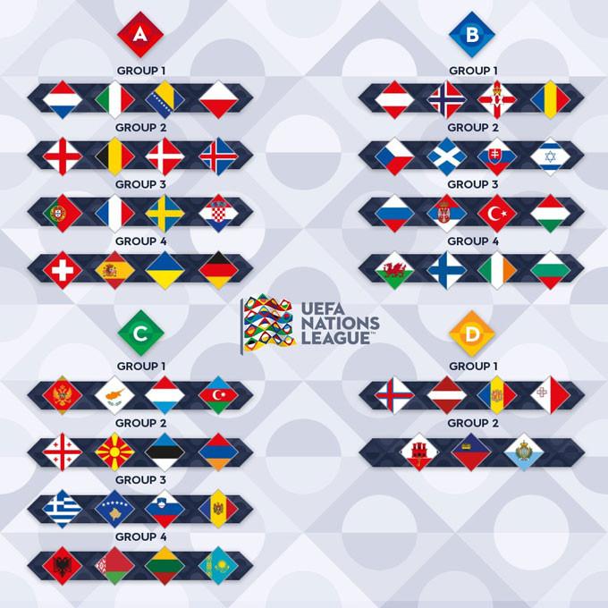 Kết quả bốc thăm Nations League 2020/2021: Bảng tử thần xuất hiện, Đức, Tây Ban Nha đại chiến