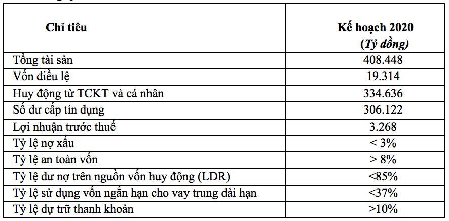 SHB chuyển đổi mạnh mẽ mục tiêu Top 3 ngân hàng tư nhân lớn nhất Việt Nam và hướng tới chuẩn mực BASEL III