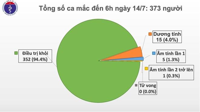 Việt Nam ghi nhận thêm 1 ca mắc Covid-19, nhập cảnh từ Nga về