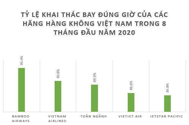 Bamboo Airways bay đúng giờ nhất toàn ngành hàng không Việt Nam trong 8 tháng đầu năm 2020