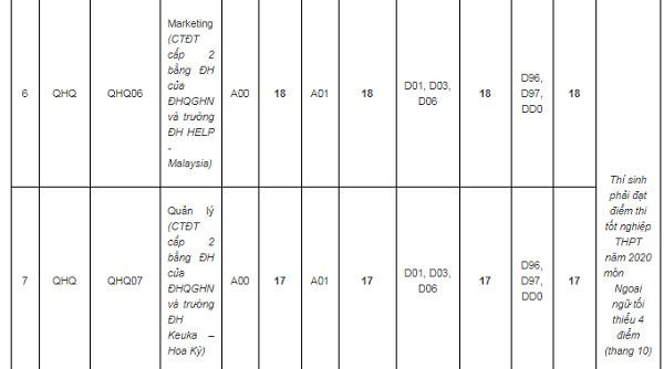 Khoa Y dược, Luật, Quốc tế - ĐH Quốc gia Hà Nội công bố điểm chuẩn năm 2020