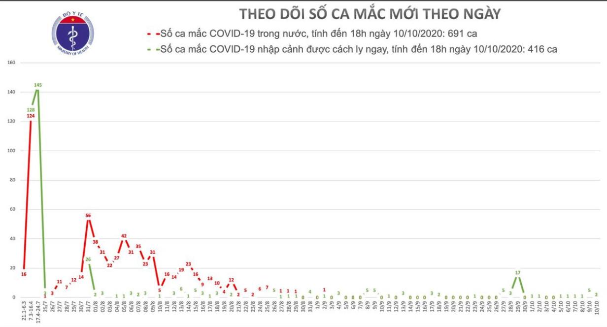 2 ca mắc Covid-19 mới nhập cảnh từ Nga, Đức