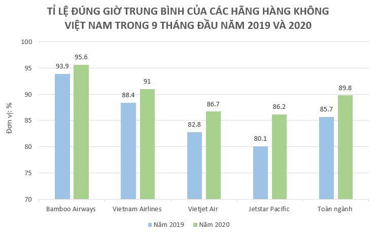 Bamboo Airways bay đúng giờ nhất 9 tháng, là hãng duy nhất vượt công suất cùng kỳ