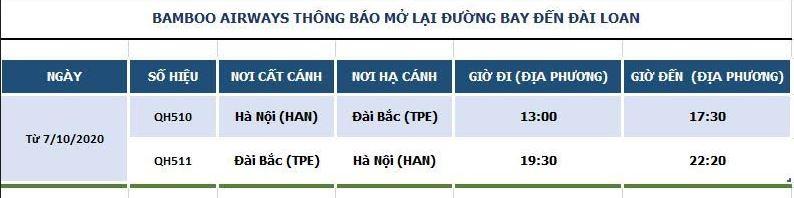 Bamboo Airways khai thác chuyến bay thẳng thường lệ Hà Nội – Đài Bắc (Đài Loan) đầu tiên sau dịch