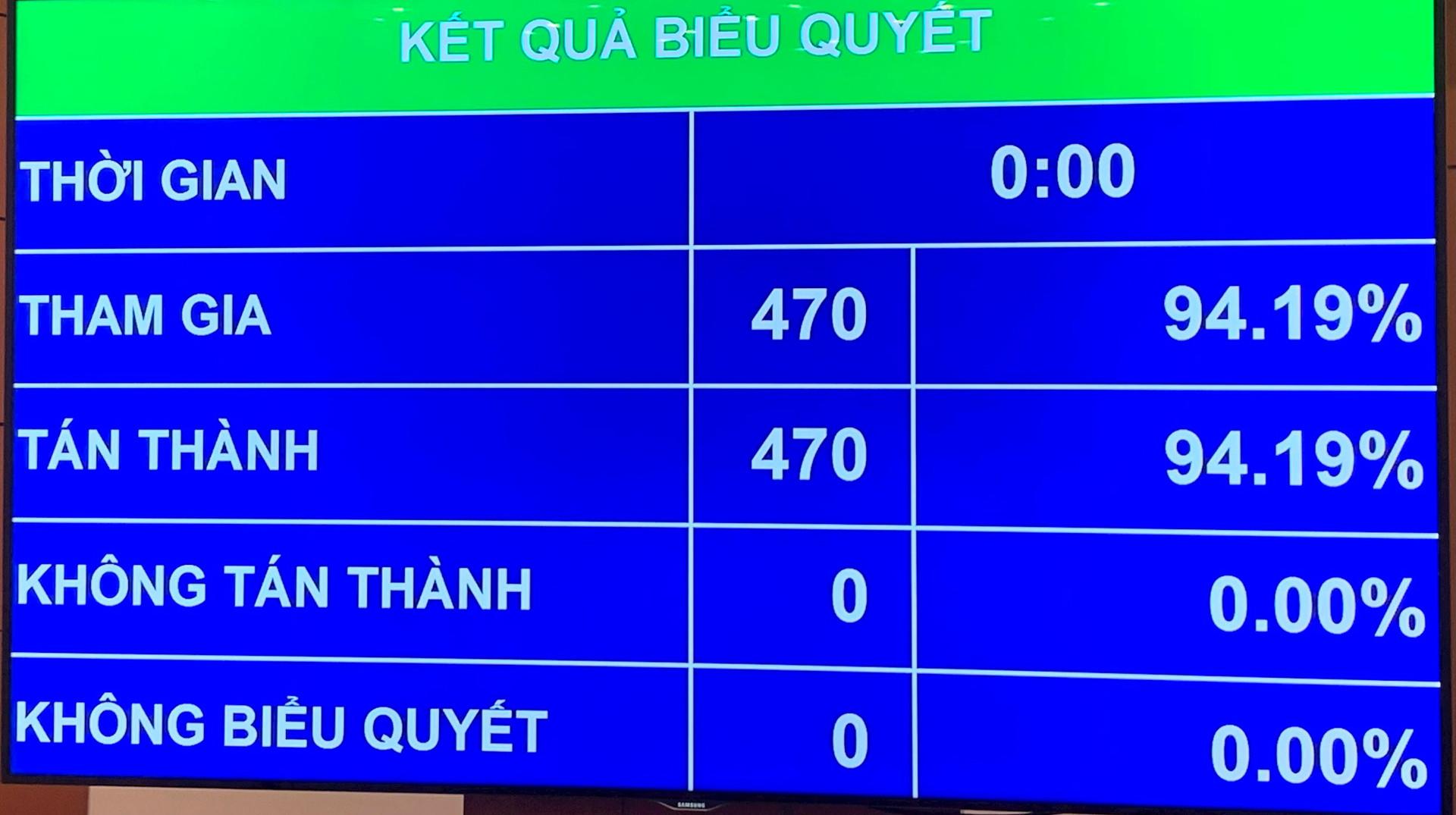 100-dai-bieu-quoc-hoi-tan-thanh-chinh-phu-nhiem-ky-xv-co-22-bo-nganh-1.jpg