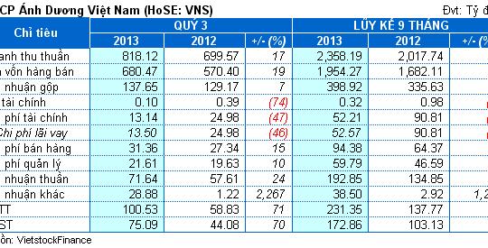 VNS: Lãi ròng hợp nhất 9 tháng đạt 96% kế hoạch
