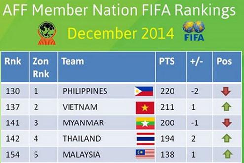 ĐT Việt Nam xếp hạng 137 thế giới trên BXH FIFA tháng 12