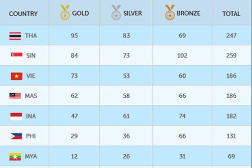 Bảng vàng thành tích của TTVN tại SEA Games 28