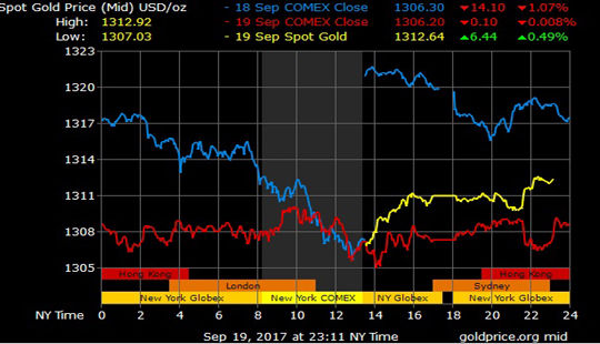 Giá vàng hôm nay 20/9: Vàng hồi phục đầu phiên Á