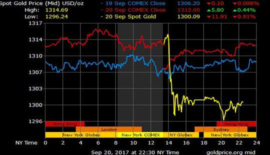 Giá vàng hôm nay 21/9: Thông báo từ Fed, thị trường giảm sâu