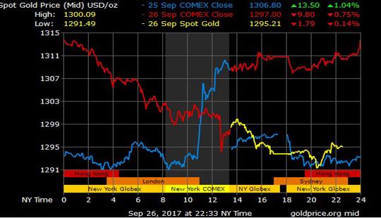 Giá vàng hôm nay 27/9: Thông điệp từ Yellen kéo vàng giảm