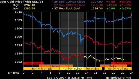 Giá vàng hôm nay 28/9: Đồng đô la Mỹ mạnh lên, vàng giảm sâu