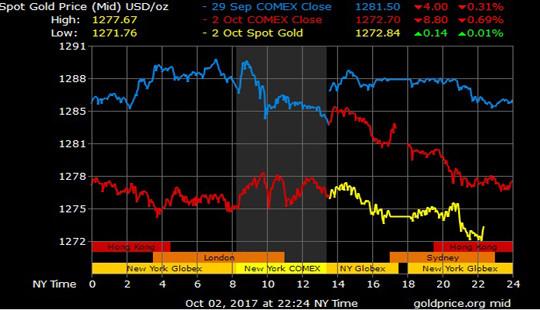 Giá vàng hôm nay 3/10: Sức mạnh của đồng Đô la áp lực lên giá vàng