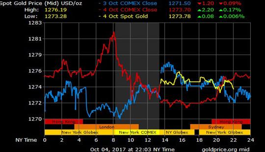 Giá vàng hôm nay 5/10: Vùng hỗ trợ giá vàng xuất hiện