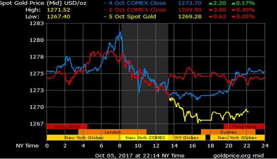 Giá vàng hôm nay 6/10: Vàng tiếp tục đổ dốc
