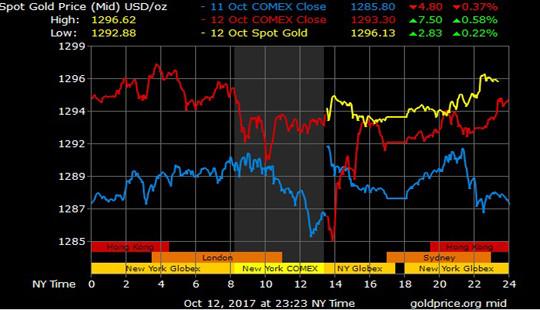 Giá vàng hôm nay 13/10: USD suy yếu, vàng tiến sát 1.300 USD/ounce
