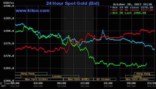Giá vàng hôm nay đi xuống; tỷ giá trung tâm tăng 7 đồng