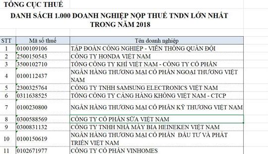 1000 DN nộp thuế lớn nhất 2018: Chủ yếu là DN ngoài quốc doanh