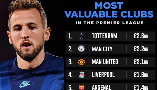 Tottenham vượt mặt Man City trở thành đội bóng đắt giá nhất Premier League