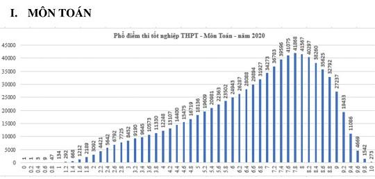 Cả nước có 273 thí sinh đạt điểm tuyệt đối môn Toán kỳ thi tốt nghiệp THPT năm 2020