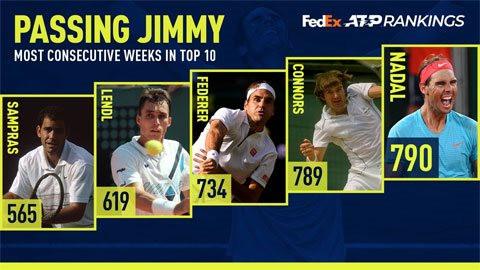 Nadal phá kỷ lục trên bảng xếp hạng ATP