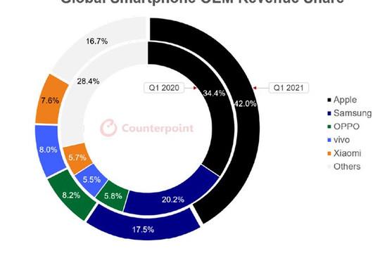 iPhone 12 giúp Apple đạt doanh thu kỷ lục trong quý 1/2021
