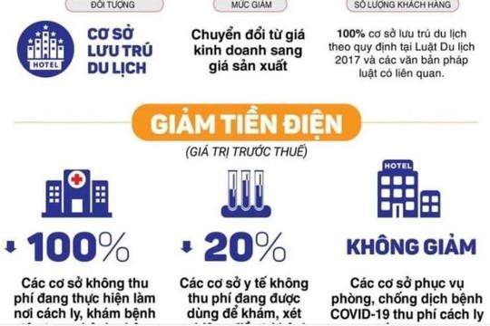 PC Thừa Thiên Huế giảm giá tiền điện cho khách hàng ảnh hưởng dịch COVID-19