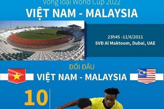 Infographics: Đội hình đội tuyển Việt Nam trong trận đấu Malaysia