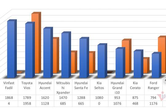 10 ôtô bán chạy nhất tháng 5/2021