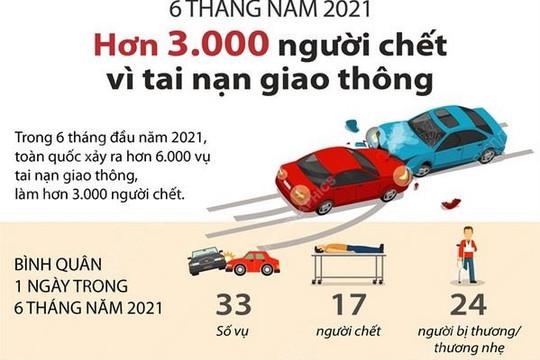 Hơn 3.000 người tử vong vì tai nạn giao thông