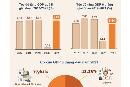 Infographic: GDP quý II/2021 ước tính tăng 6,61%