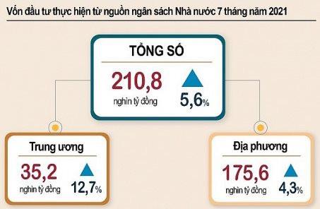 Vốn đầu tư thực hiện từ nguồn NSNN tăng 5,6%
