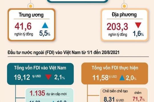 Infographic: Vốn đầu tư thực hiện từ nguồn ngân sách Nhà nước8 tháng năm 2021