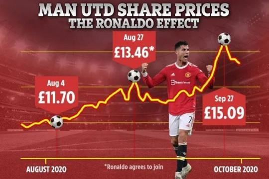 Tiết lộ: Man United kiếm được nửa tỷ bảng nhờ Ronaldo