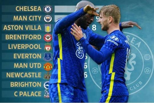Chelsea sở hữu thông số đặc biệt về ghi bàn so với MU, Man City